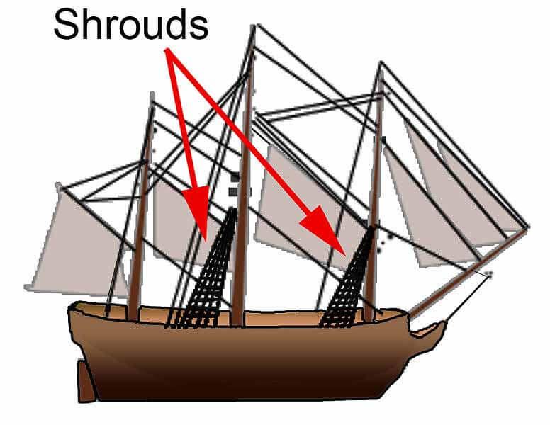 シュラウドの説明図