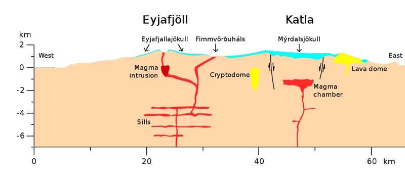 エイヤフィヤトラヨークトル山噴火の地学的説明