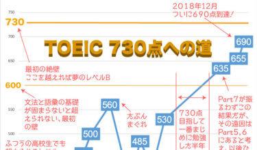 TOEIC 730点への道 〜英語が苦手な40代会社員が、TOEICで730点をとるまでの軌跡〜